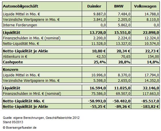 Automobilbranche