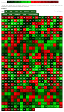 Heatmap 52-Wochen-Performance