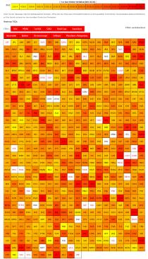 Heatmap KGV